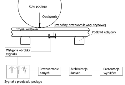 Fig. 1 Scheme of the main components of the portable weigh-in-motion rail device